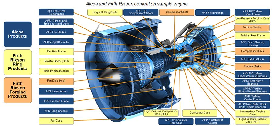 what are the functions of a gas engine turbine blades Reaction turbines in a reaction turbine, the blades sit in a much larger volume of the engine turns the gas turbines need to be made from specially.