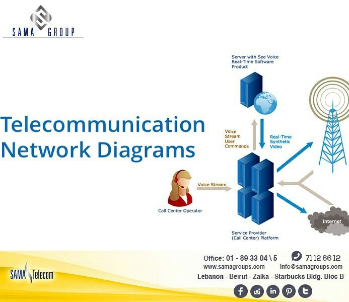 telecommunication network alternatives Telecommunication is the transmission of signs, signals, messages, words, writings, images and sounds or information of any nature by wire, radio, optical or electromagnetic systems.