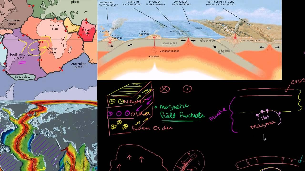 Plate Tectonics -- Geological Features of Divergent Plate ...