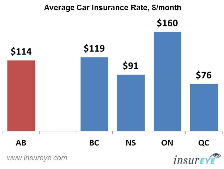 Car Insurance Alberta | Car insurance, Auto insurance ...