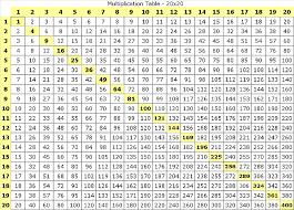 Resultat De Recherche D Images Pour Tableau De Table De Multiplication Multiplication Table Multiplication Table Printable Multiplication Chart