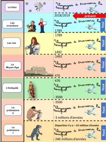 Voyage à Travers Le Temps : voyage, travers, temps, VOYAGES, Travers, TEMPS, Supports, Pédagogiques, ReCreatisse, Voyage, Temps,, Exercice, Grammaire, Histoire