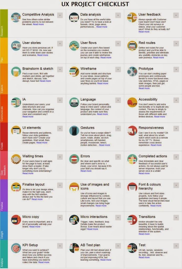 UX+Project+Checklist+Docjpg (693×1024) UX, SD, CX, HCI - project checklist