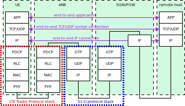 Design Documentation Model Library Design Lte 4g Lte