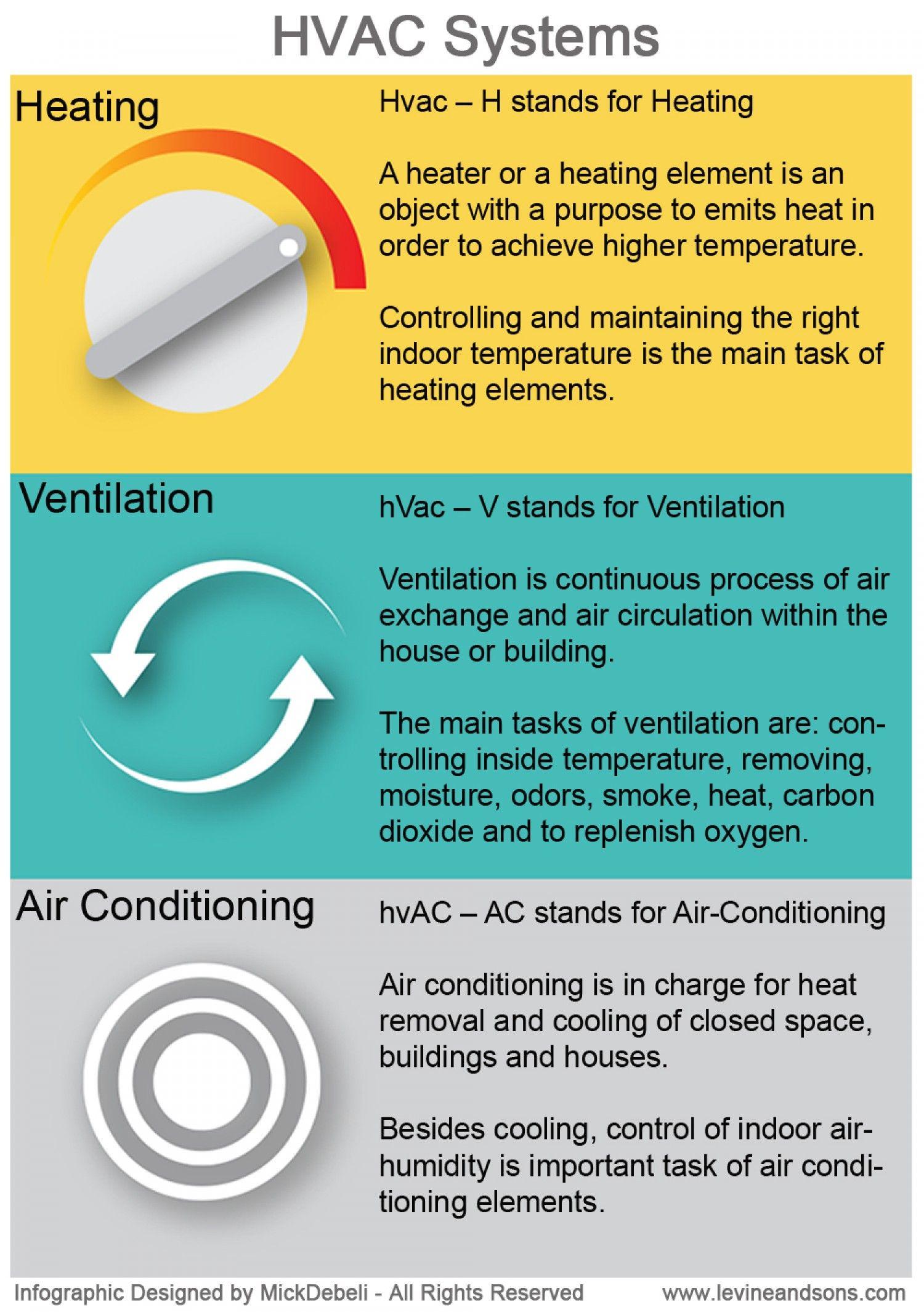 Know Hvac Hvac System Hvac Air Conditioning Hvac