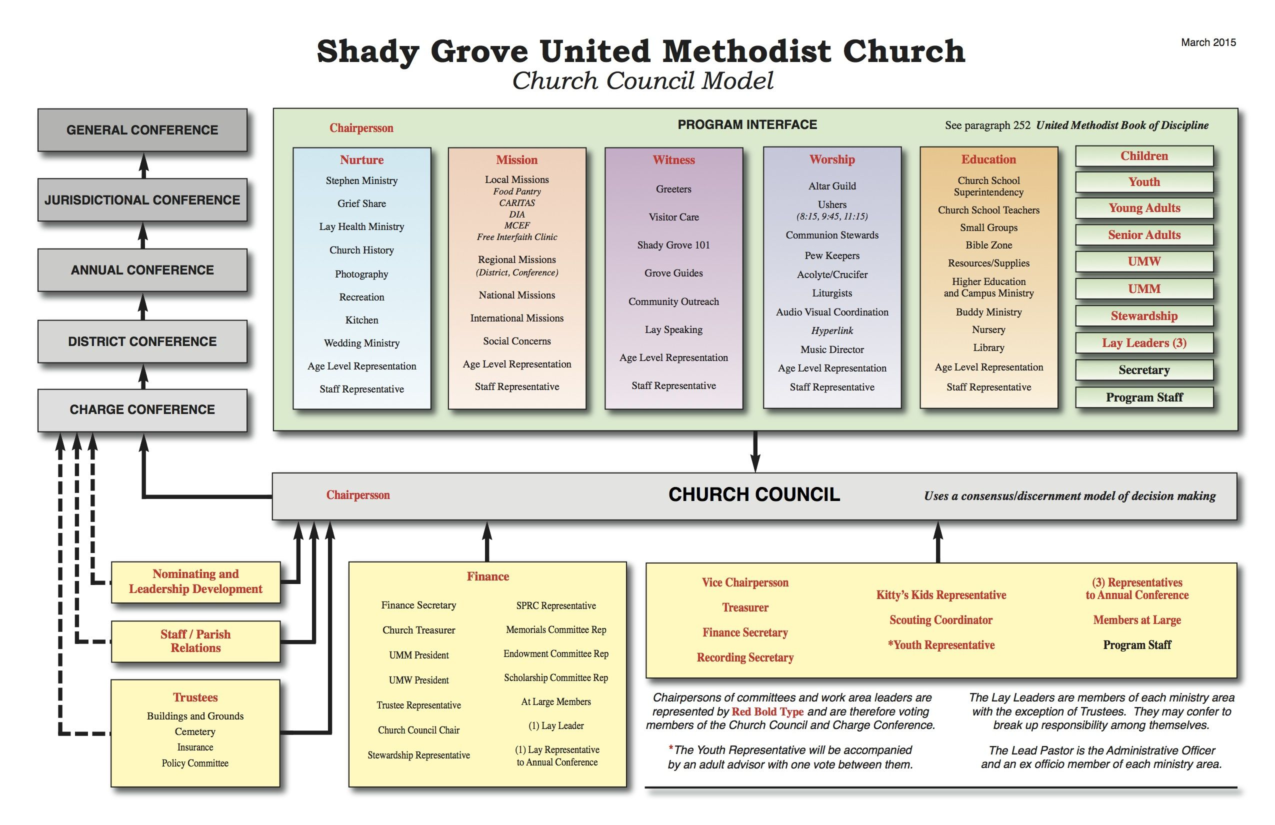 Image Result For United Methodist Church Organizational Chart