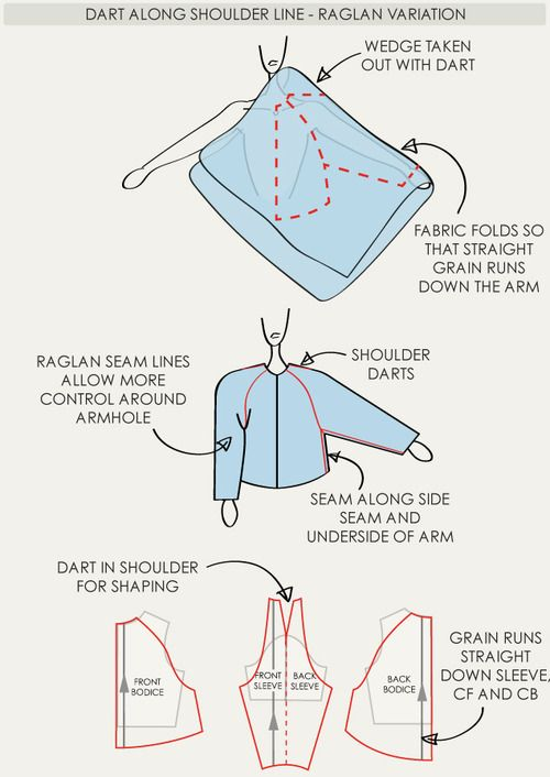 The Fullness and Shaping of Sleeves Part 3 | The Cutting Class ...
