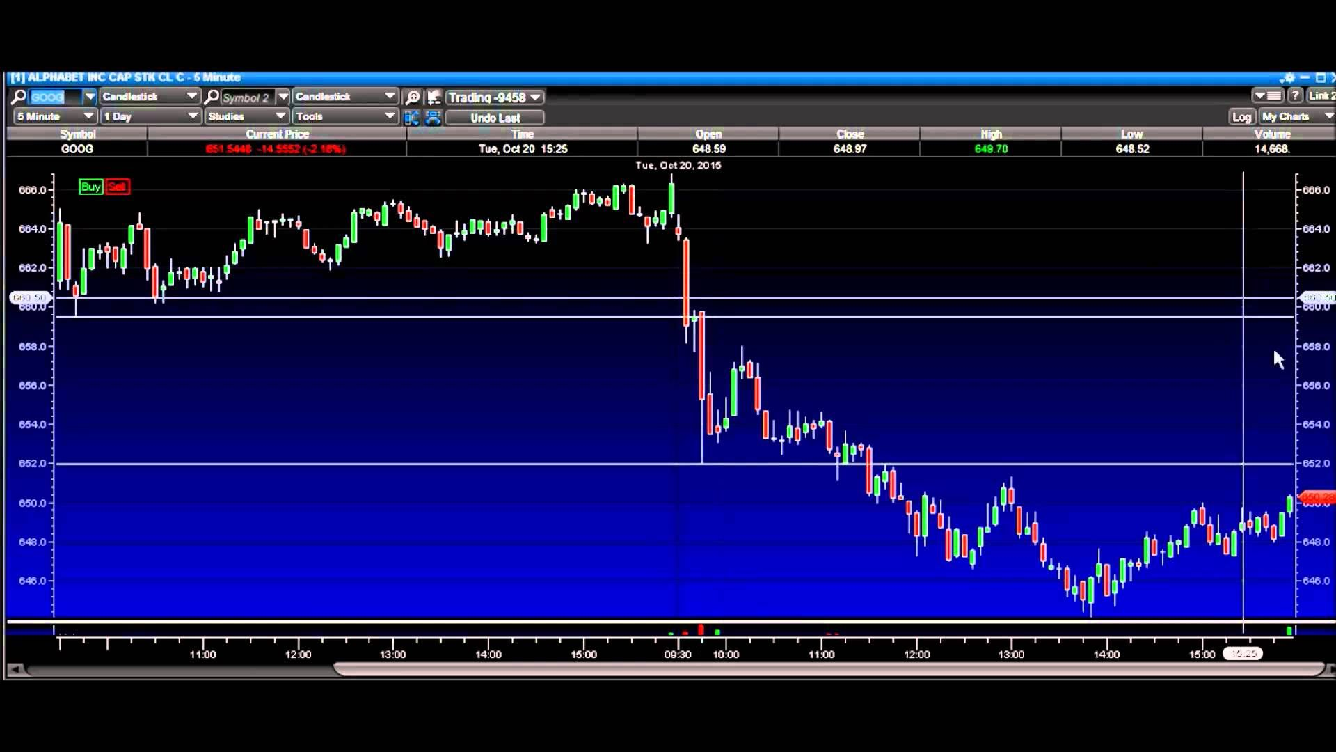 A Simple Day Trading Strategy Prb Day Trading Trading Strategies