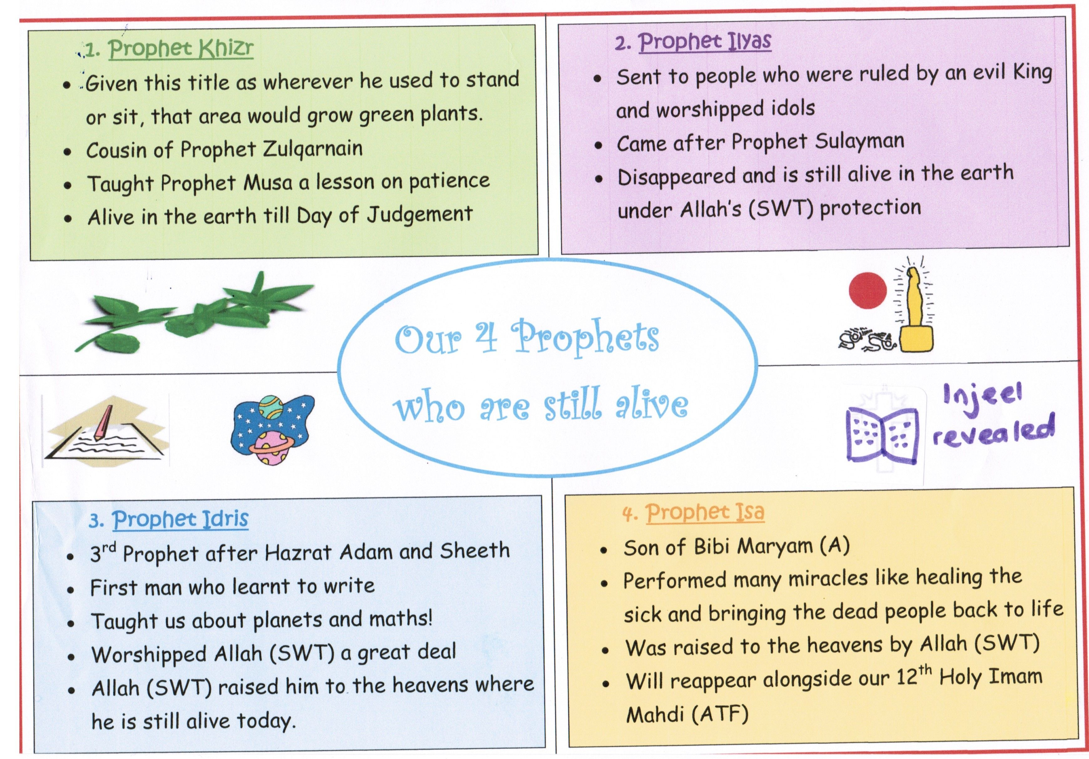 Details of 4 living prophets | Zahid's Islamic Work