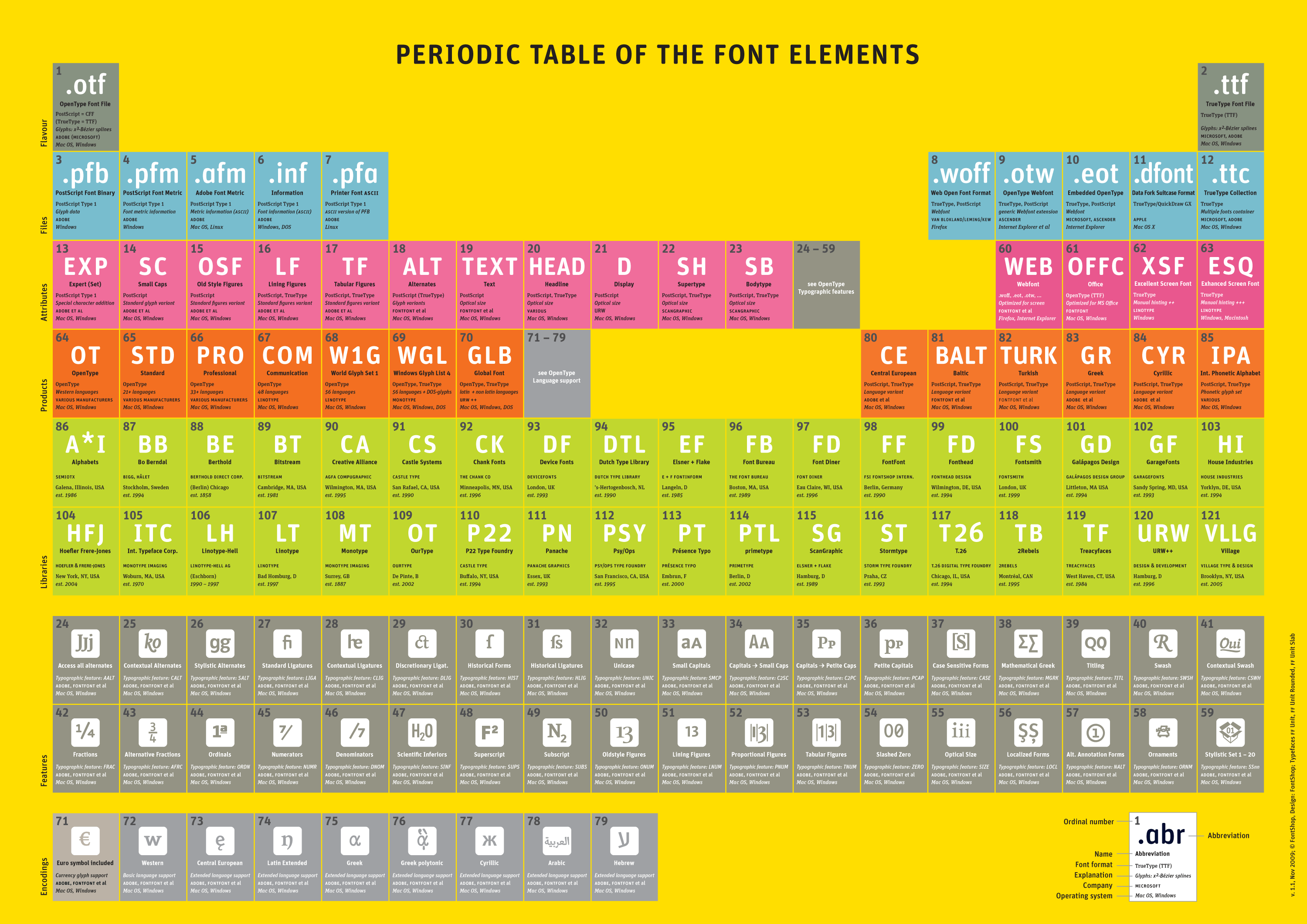 Periodic table of font elements 11 photos by fontshop periodic table of font elements 11 photos by fontshop imported gamestrikefo Choice Image