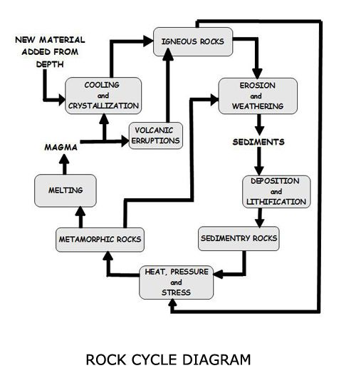 Rock Cycle Diagram Rock Cycle And Earth Science