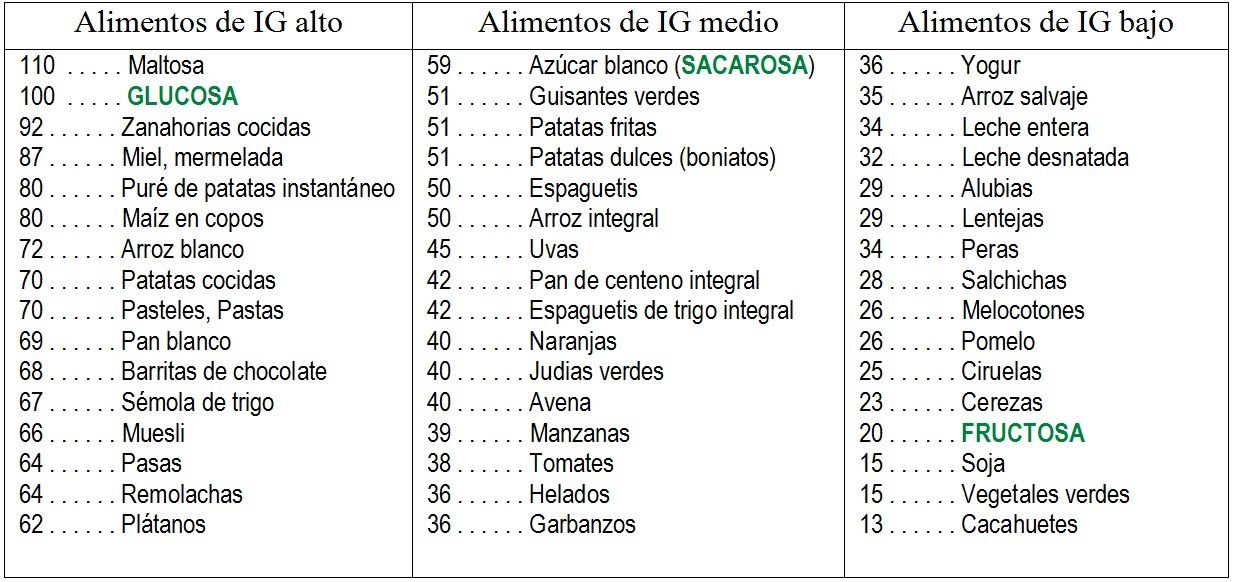 Tabla De Inidce Glucemico Jpg Indice Glucemico Alimentos Indice Glicemico