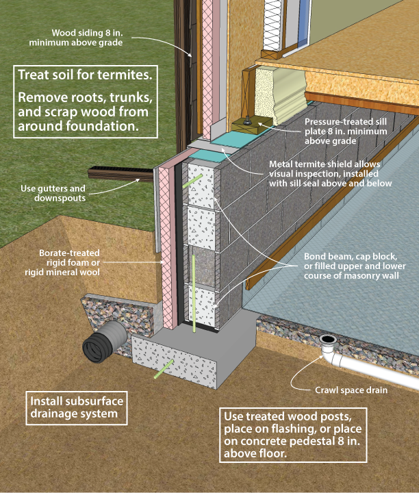 Vented versus unvented crawl spaces foundations for Slab vs crawl space