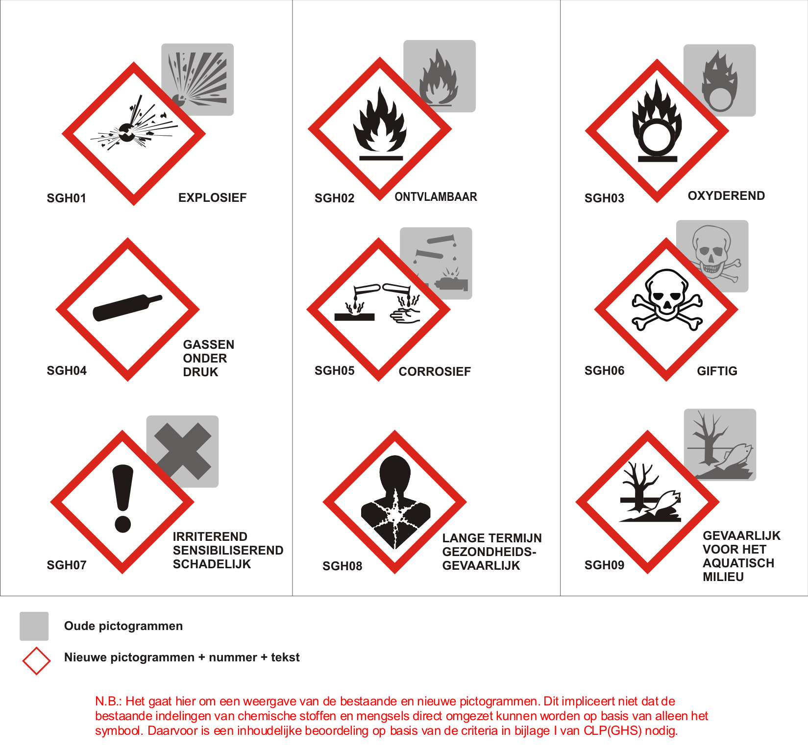 clp pictogrammen