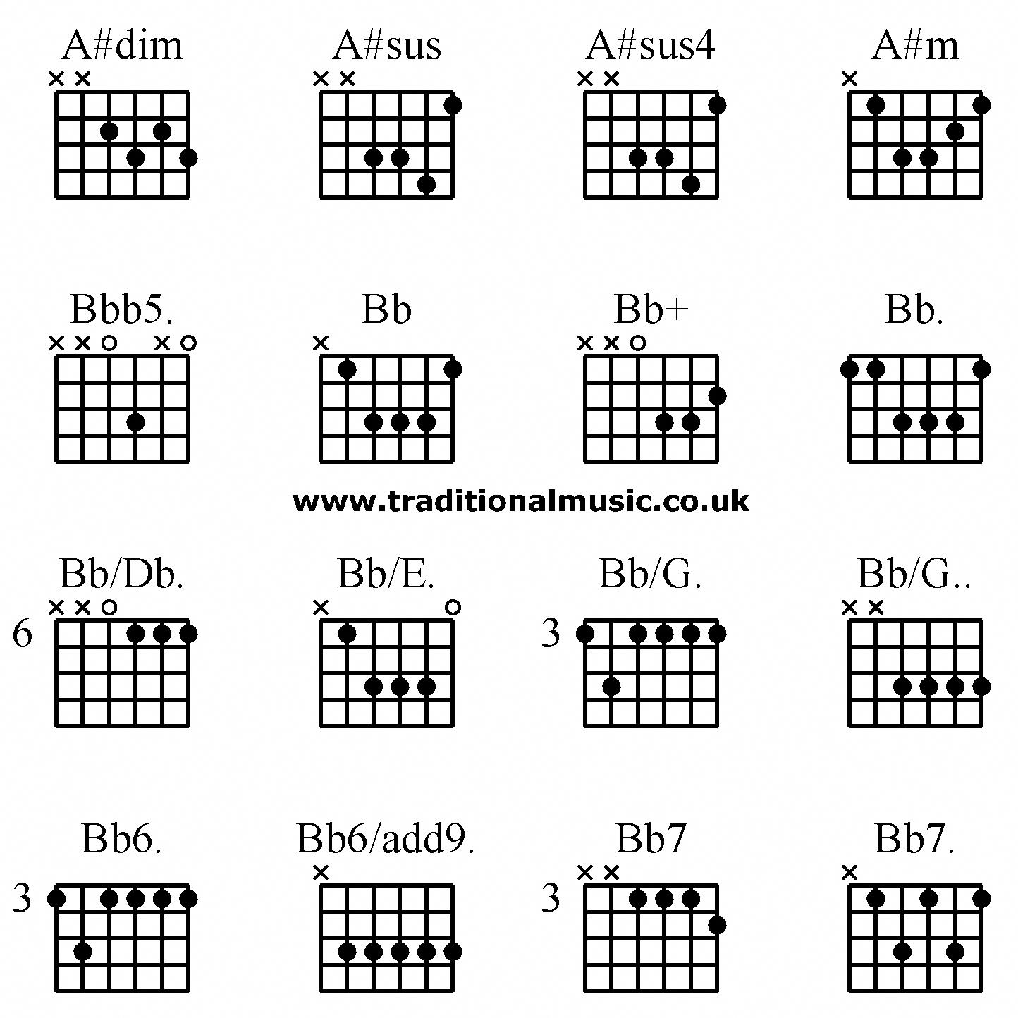 Image result for sus chords guitar #ukuleleforbeginners