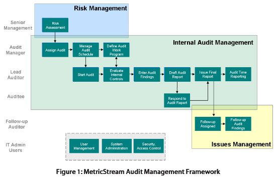 Internal_Audit and #Risk_management GRC Pinterest Internal - internal audit report