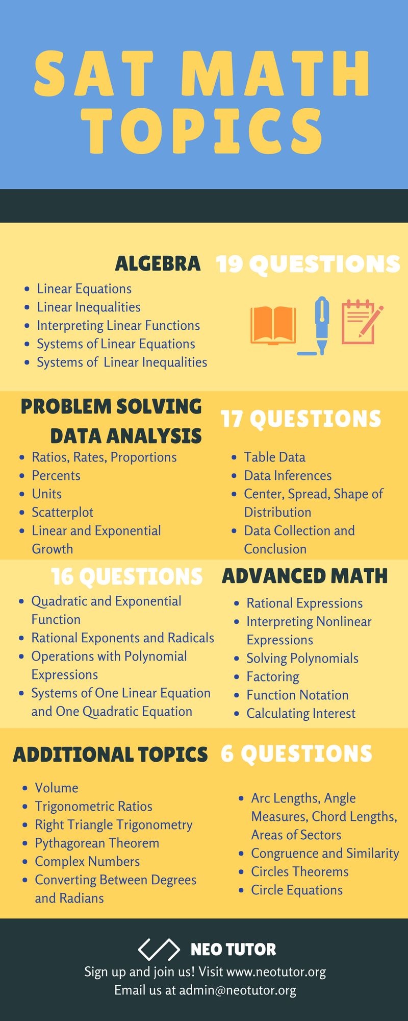 Sat Math Topics Sat Math Math Act Math