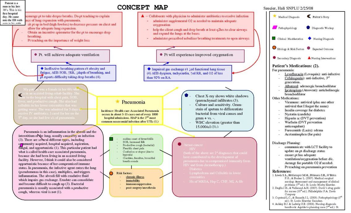 Concept Map Example Nursing Pinterest Nursing Diagnosis