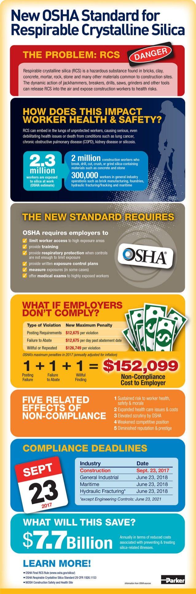 New OSHA Standard for Respirable Crystalline Silica (RCS