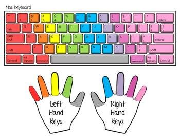 picture regarding Printable Keyboard titled Typing Educate with Printable Keyboards SMARTboard