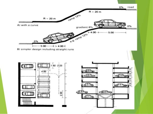 Underground Parking Garage Design Guidelines Plantas De