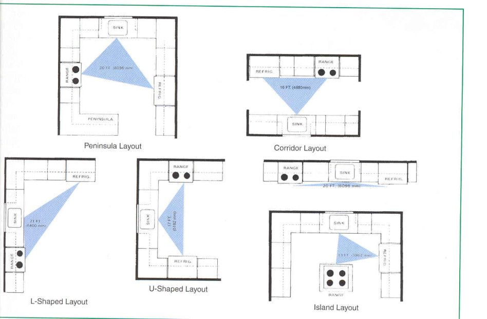 Kitchen,  Various Shaped Kitchen Design Layout From Floor Plan
