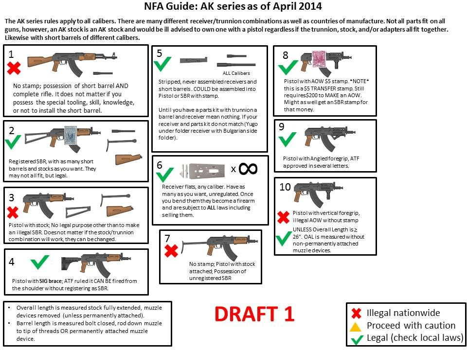 NFA Legal Guide Chart (updated 20 April, final AR HK 20, AK 10 - ballistics chart