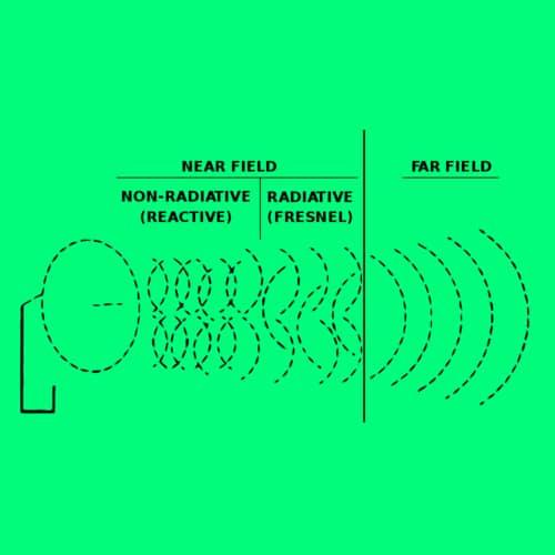 Radiasi Elektromagnetik Penjelasan Soal Dan Jawaban Fisika Medan Listrik