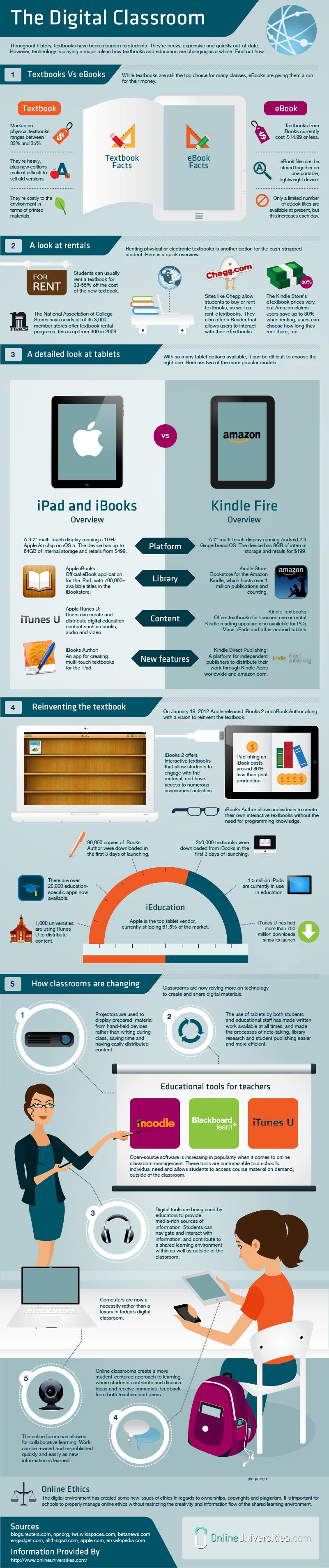 eBooks in the Digital Classroom