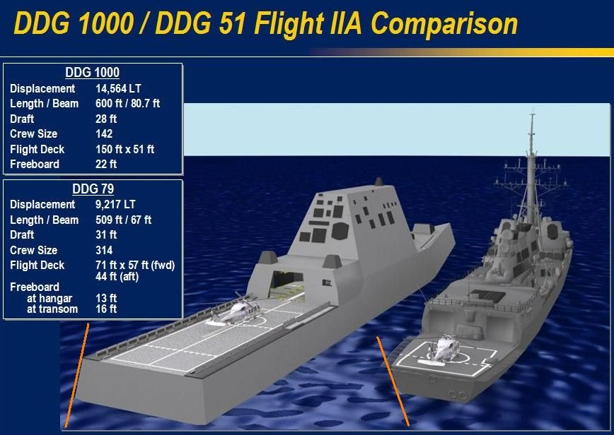 Aircraft Carrier Flight Deck Diagram Honda Civic Obd2 Wiring Aft Perspective And Exterior Hull Comparisons Of Ddg 1000, Zumwalt Class Verse 51 ...