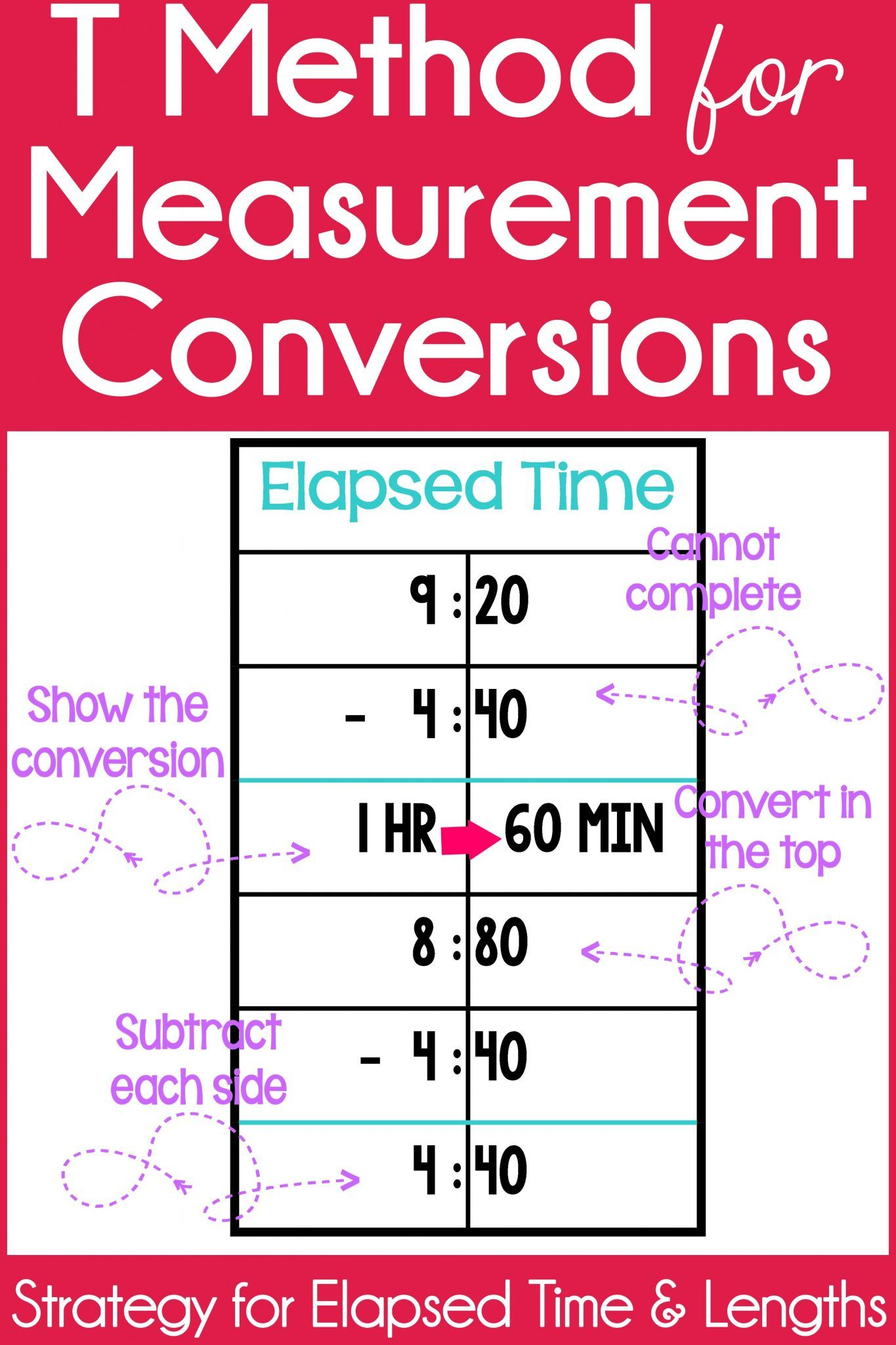 T Method For Measurement Conversions Tales From Outside The Classroom Teaching Math Math Centers Math Blocks [ 2048 x 1365 Pixel ]