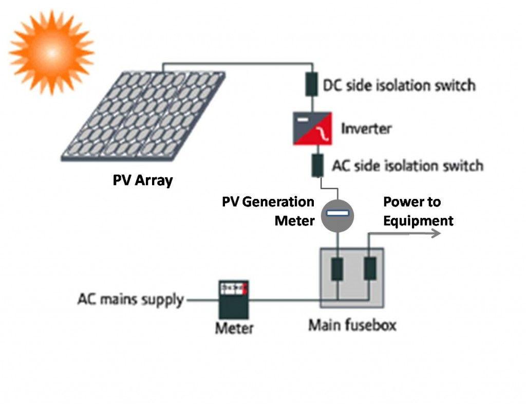 Solar Pv Diagrams Wire Data Schema Lg Tv Schematic Diagram Ph Meter Circuit Radio Wiring Led Simple Panel Dolgular Free Download Rh Wingsioskins Com