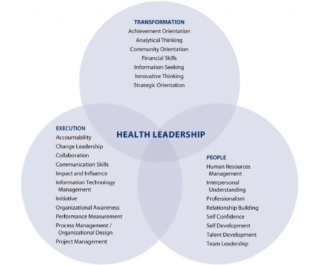 National Center for Healthcare Leadership Competency Model - leadership self assessment