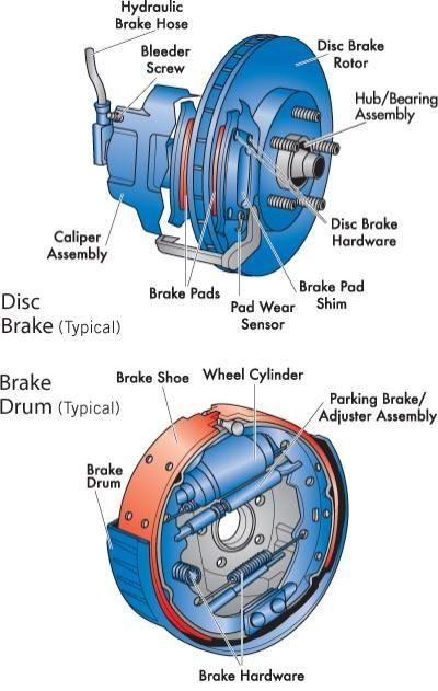 Brake Diagram Curso De Mecanica Automotriz Mecanico De Autos