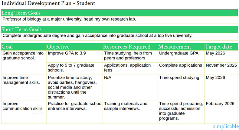 6 Examples Of An Individual Development Plan Simplicable Student Goals How To Plan Development