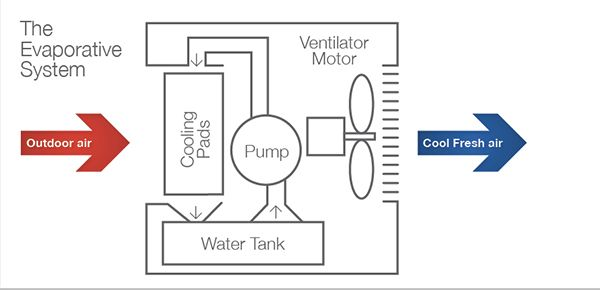 Evaporative Cooling  Building Systems    Building Systems