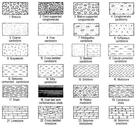Lithologic Patters For Stratigraphic Columns And Cross Sectionsg