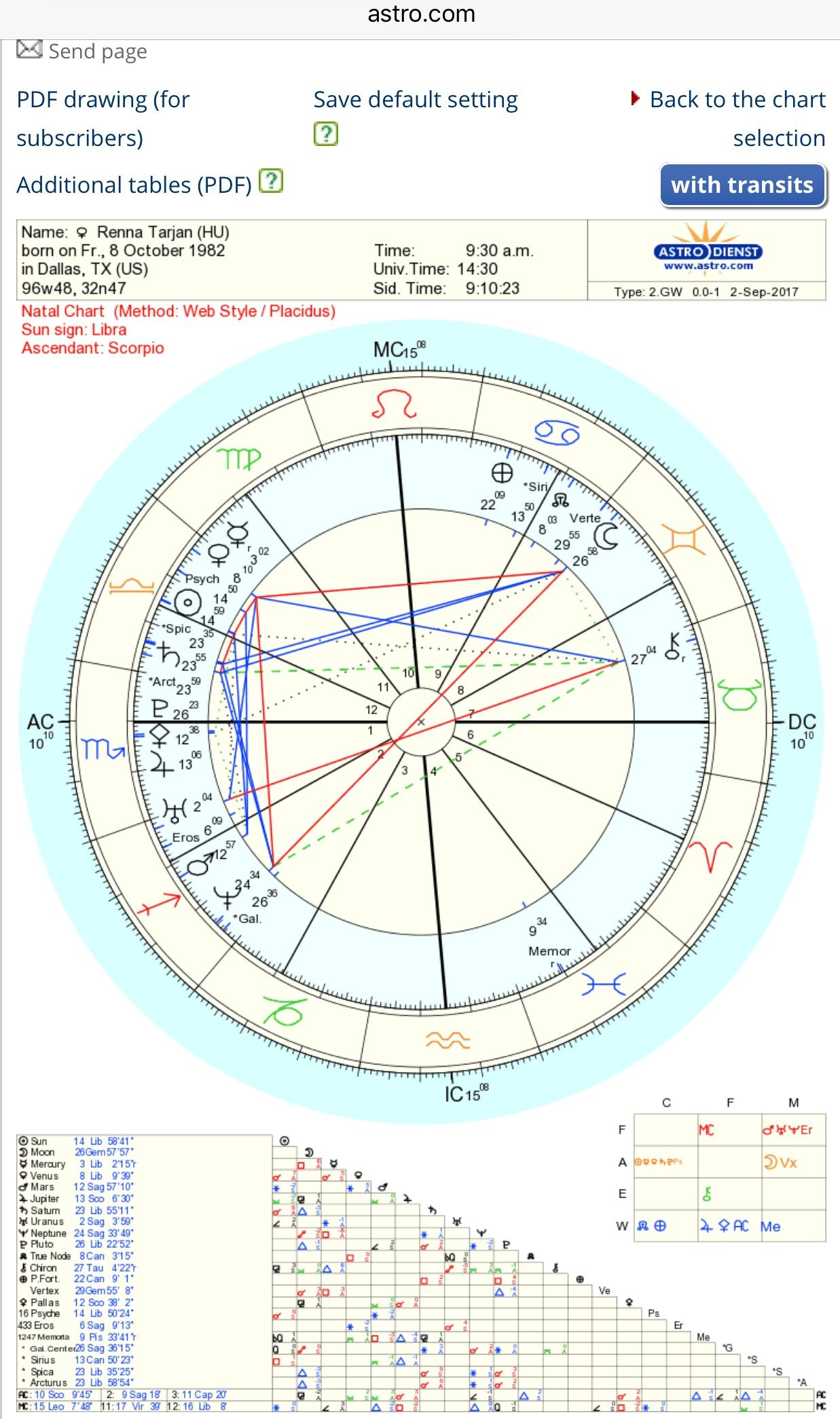 Where is chiron in my natal chart gallery chart design ideas what are the odds that i have a natal cinderella yod configuration my hypostatic union horoscope geenschuldenfo Choice Image