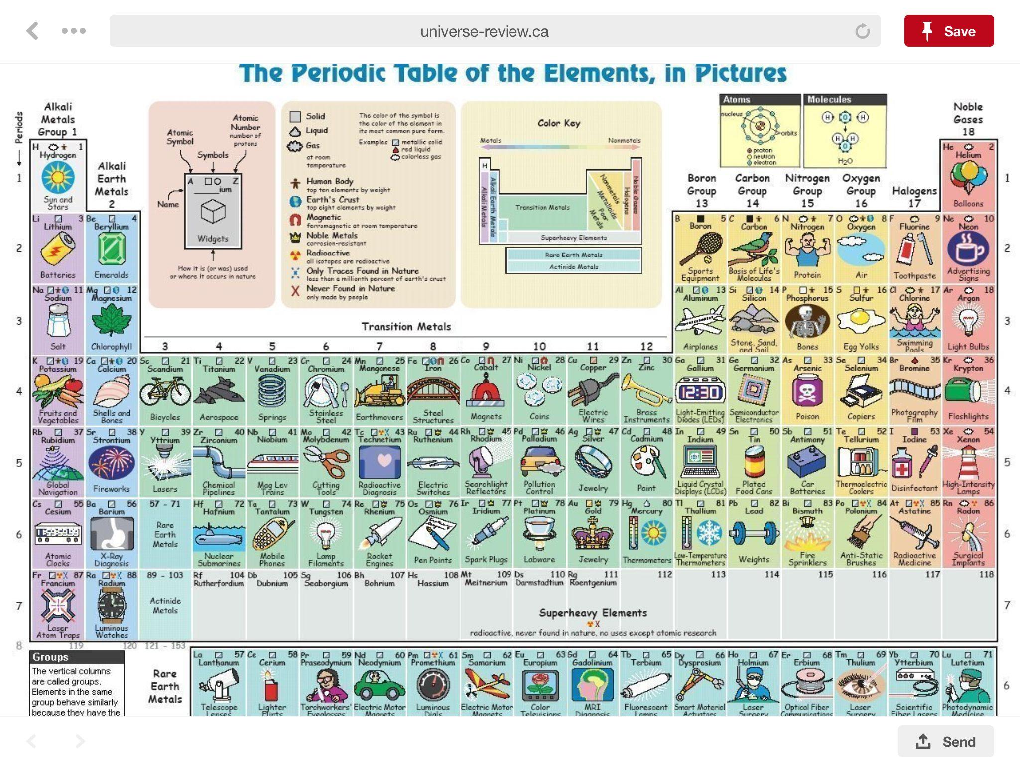 Pin by steven zeimbekakis on chemistry pinterest more information urtaz Choice Image