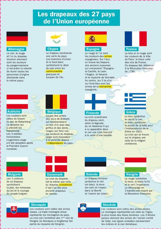 les drapeaux des 27 pays de l 39 union europ enne culture language and teaching french. Black Bedroom Furniture Sets. Home Design Ideas
