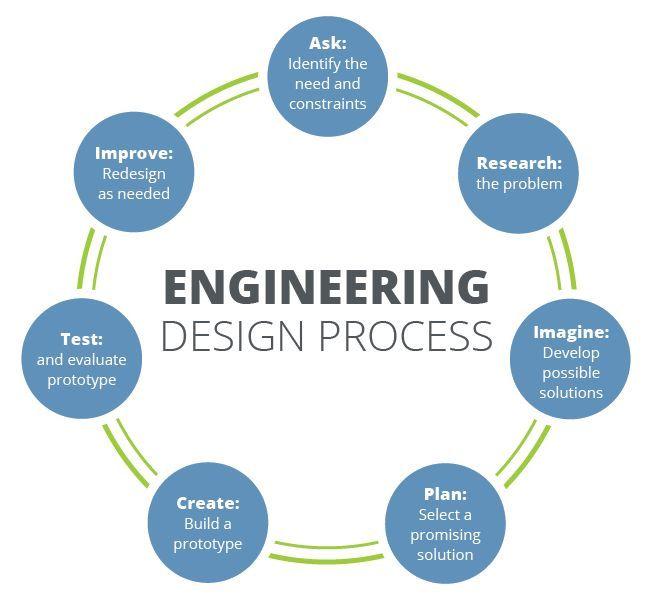 Design process steps #design #process #steps ...