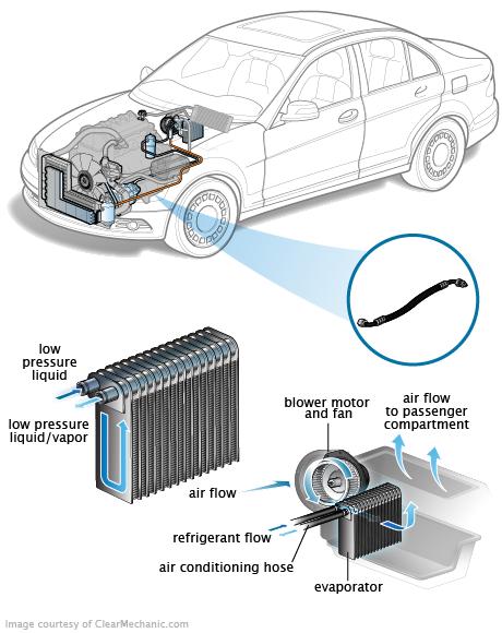 Air Conditioning Hose Engine Engine Repair Air