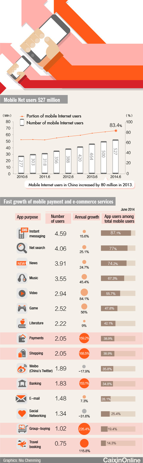 Jing Daily: The Business of Luxury and Culture in ChinaINFOGRAPHIC: WHAT'S GRABBING THE ATTENTION OF CHINA'S 527 MILLION MOBILE INTERNET USERS