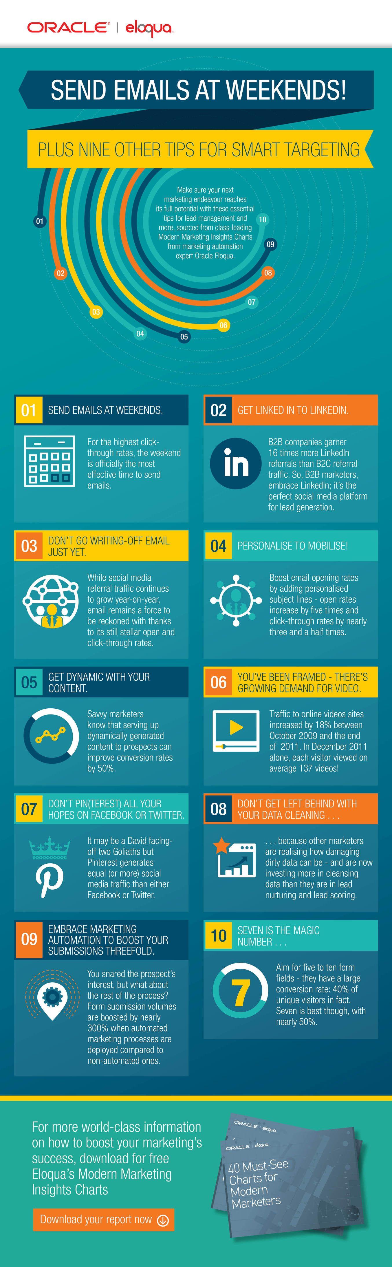 10 Tips For Smart, Targeted #DigitalMarketing - #infographic