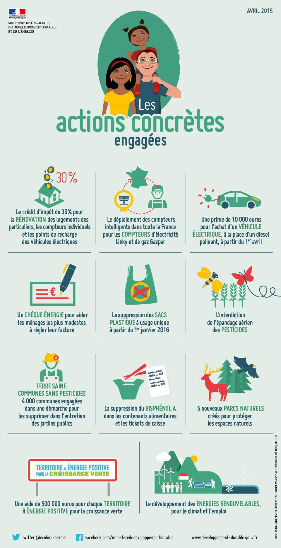 La Transition Ecologique En Marche Segolene Royal Presente Les Actions Engagees Et Les Actions A Ven How To Memorize Things Sustainability Education Teaching
