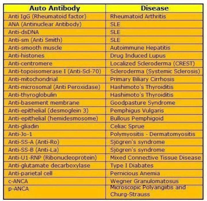 Very Short List Of Autoimmune Tests Goruntuler Ile Tip