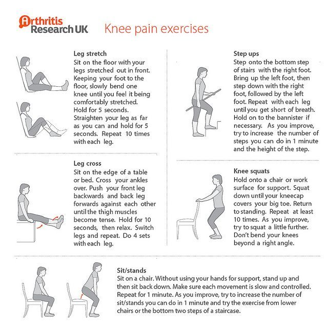 Step By Step Finding Indispensable Issues For Strength Training: Knee Pain Exercises