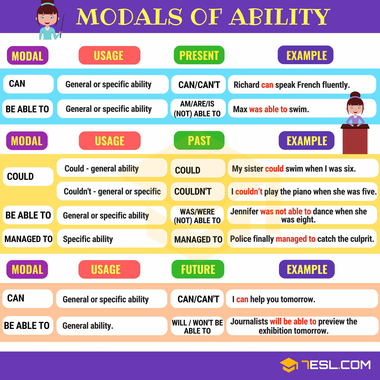 Ben noto Modals Of Ability: Modal Verbs To Express Ability - 7 E S L AW05