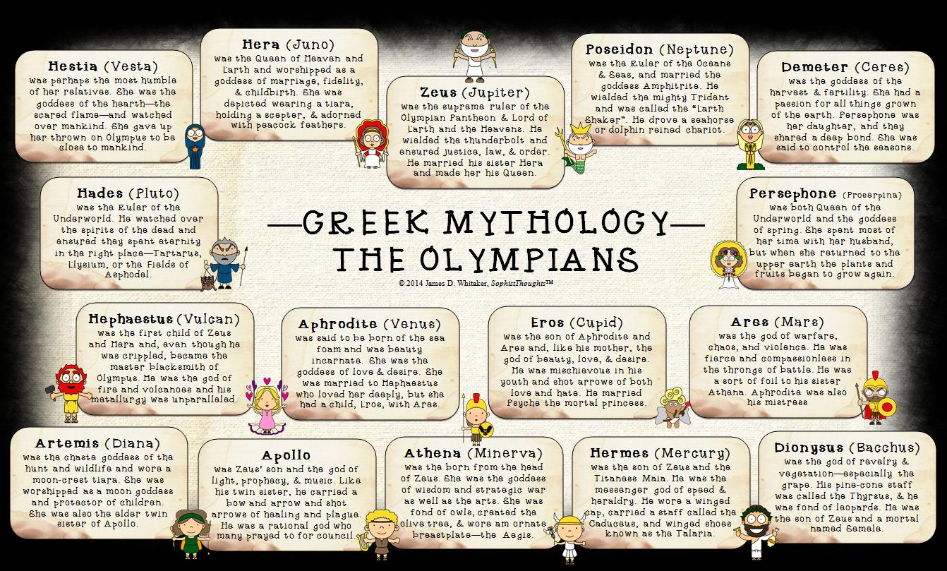 Mythology Greek Amp Roman Olympian Pantheon Poster