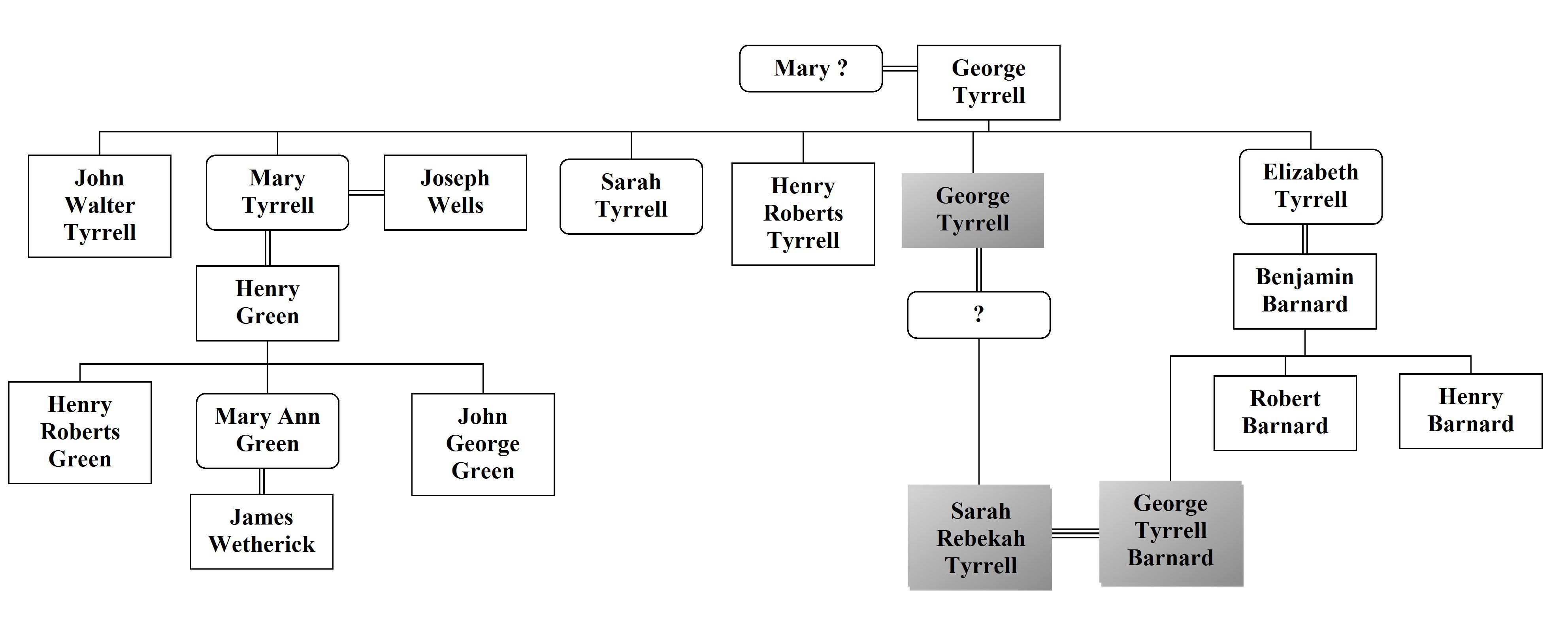 Family tree diagram maker download influencingcharismatic family tree diagram maker download ccuart Gallery